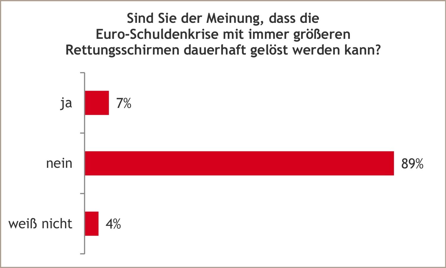 Emnid Umfrage Flüchtlinge